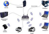 Wifi aanleggen bedrijf